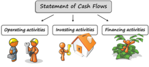 Ind AS 7, ccounting Standard - 3, Cash Flow Statement