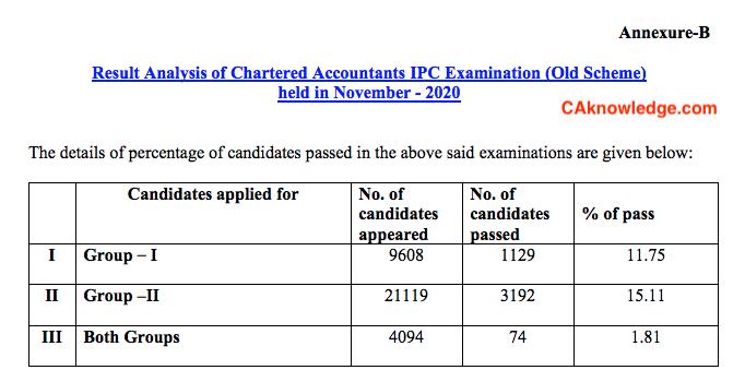 CA IPCC Pass Percentage Nov 2020