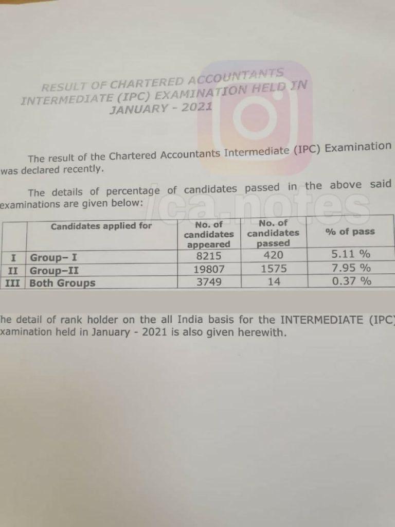 CA IPCC Pass Percentage Jan 2021