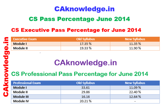 CS Pass Percentage June 2014