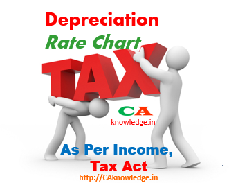 Depreciation Rate Chart As Per Income Tax