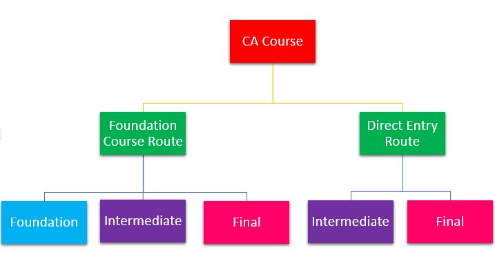 CA Course Scheme 2016