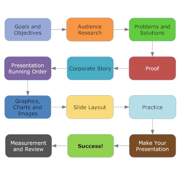 Effective Presentation Skills For CA CS CMA Students – Presentation Skills Ppt