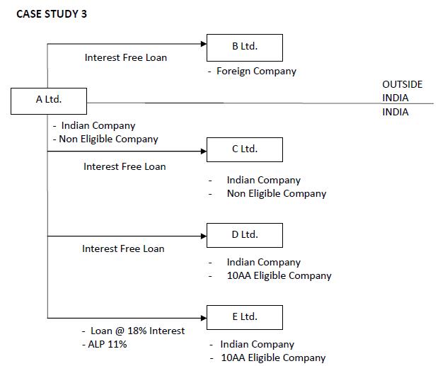 Transfer Pricing Case Studies3