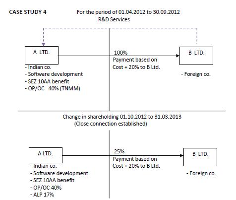 Transfer Pricing Case Studies