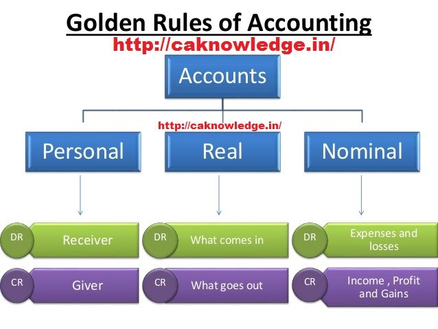 3 golden rules of accountancy Hdfc bank ltd interview question: what are the three golden rules of accounting posted for accountant/ accounts executive and accounting job skill.