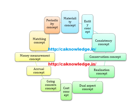 Accounting Concept CAknowledge
