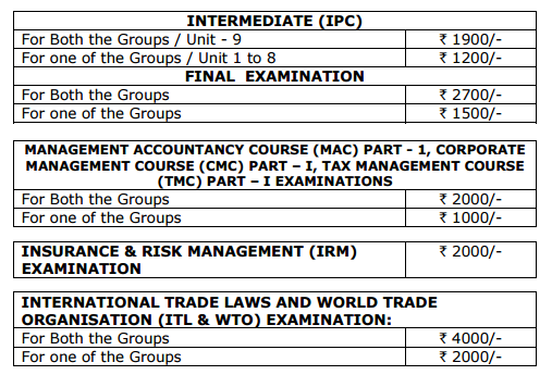 CA Final and CA IPCC Exam Form Fees Details