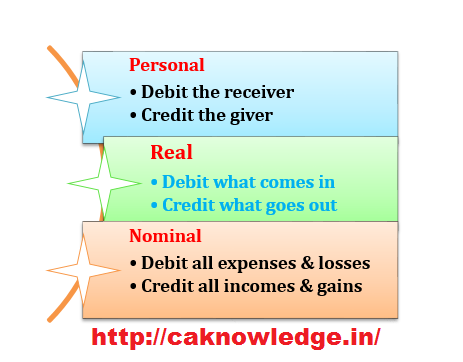 Types of accounts caknowledge