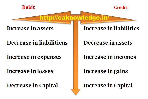What is Debit and credit explained with accounting equation