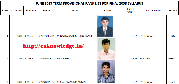 CMA Final June 2015 Toppers List Syllabus 2008