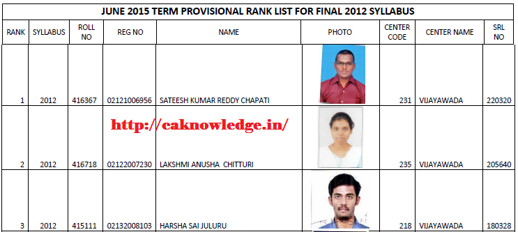 CMA Final June 2015 Toppers List Syllabus 2012