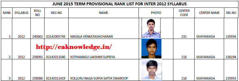 CMA Inter June 2015 Toppers List Syllabus 2012