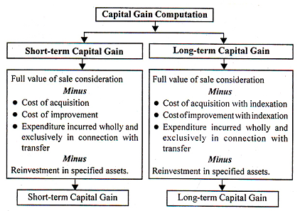 Method of computing Capital Gains