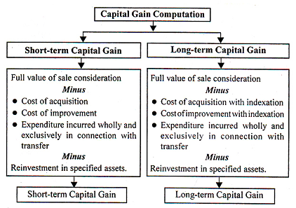 Are stock options capital gains in canada