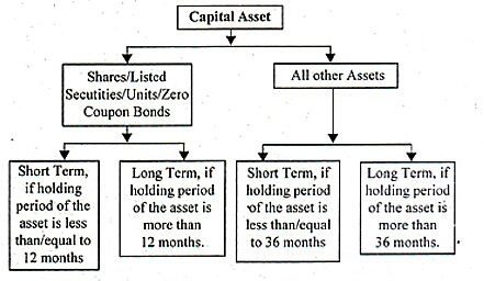 Types of Capital Assets CAknowledge.in