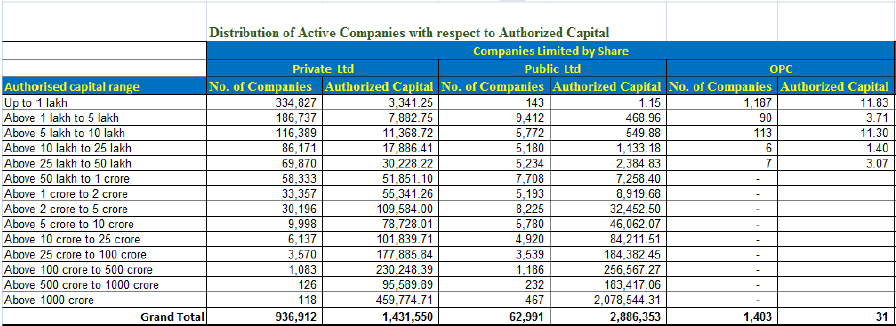 Corporate Landscape in India