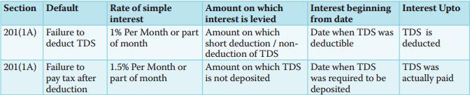 TDS 194IA - Interest