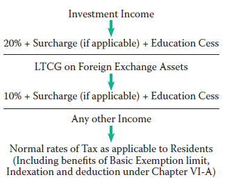 Tax on investment income and long-term capital gains