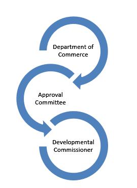 Administrator Levels in SEZ procedure