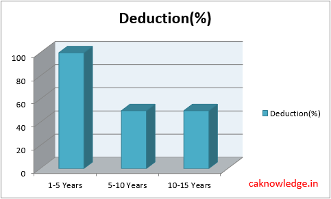 Income Tax Deductions SEZ