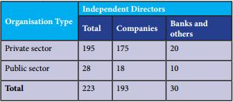 Independent directors in Selected Sensex