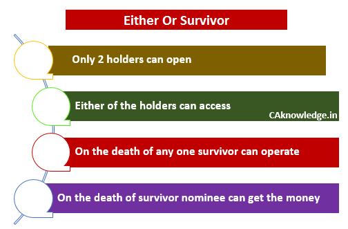 Either or Survivor CAknowledge.in