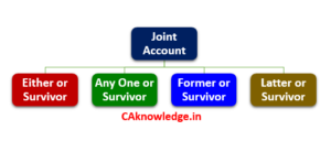 Types of Joint Accounts CAknowledge