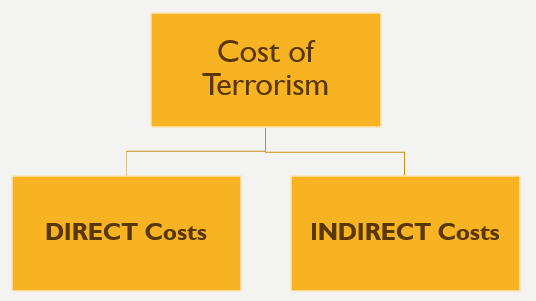 Cost of Terrorism CAknowledge