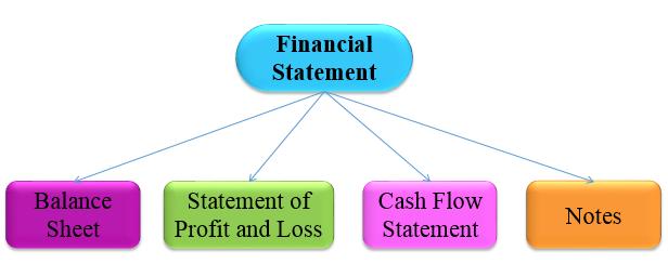 Financial Statement comprises
