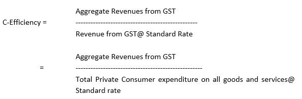 Revenue Neutral Rate under GST C-Efficiency Ratio