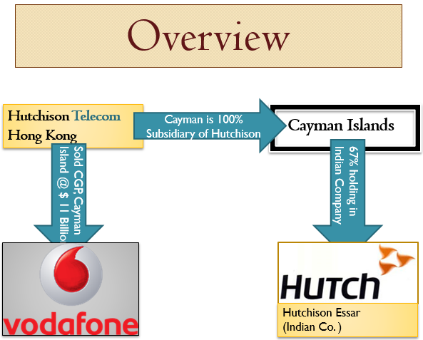 vodafone case study analysis