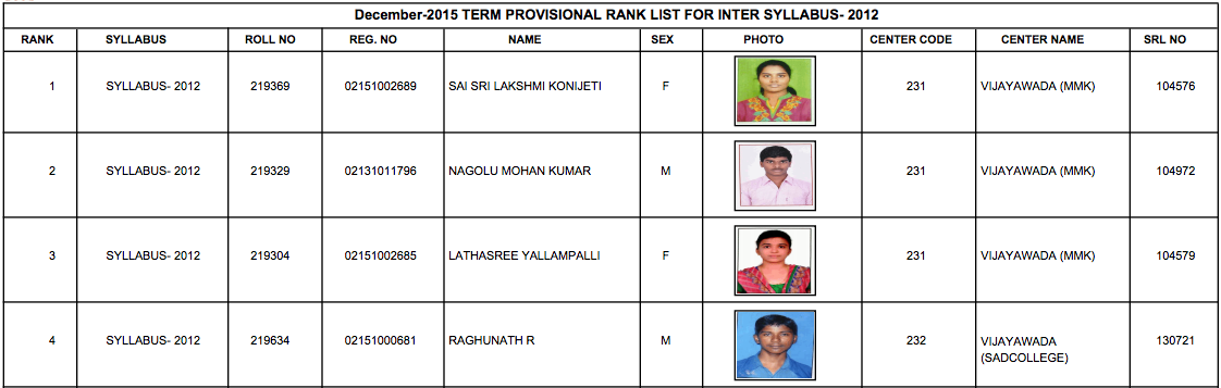 CMA Inter Toppers List Dec 2015