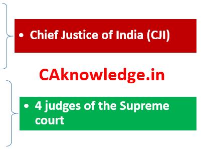 Collegium CAknowledge.in