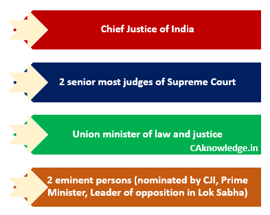 Collegium system of Appointing judges