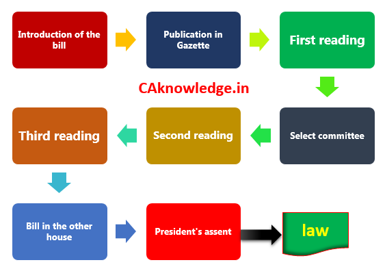 Law Making Process - How a bill becomes law