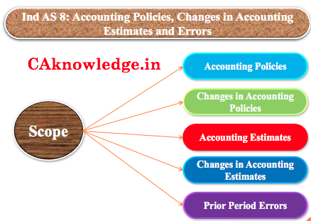 Ind AS 8 Accounting Policies, Changes in Accounting Estimates and Errors