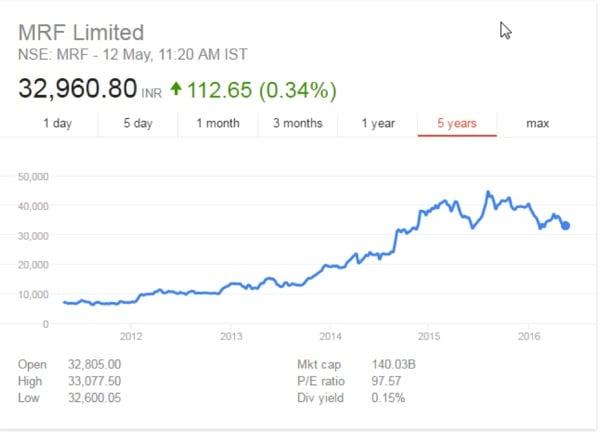 MRF Stock CAknowledge