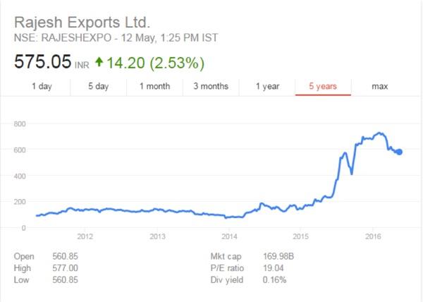Rajesh Exports Stock CAknowledge