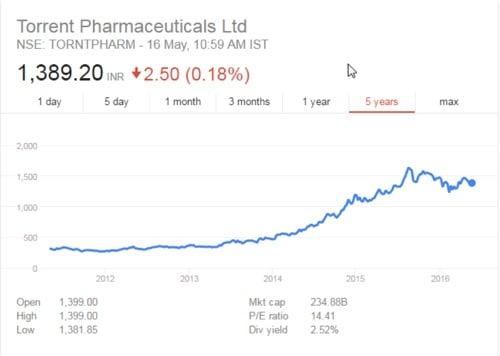 Torrent pharmaceuticals Ltd