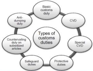Types of Customs Duty, Types of Duties under Customs