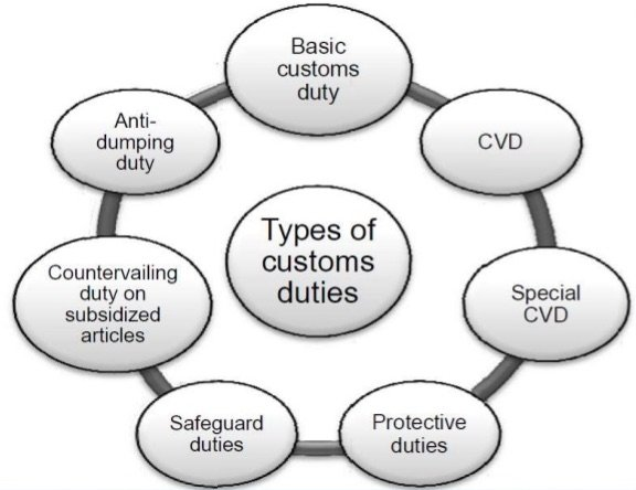Types of Customs Duty