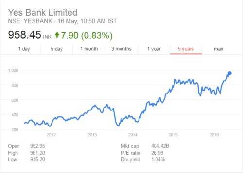 Yes bank Ltd