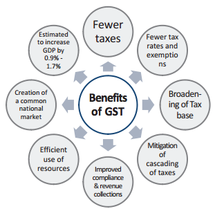 Benefits of GST (Goods and Service Tax)