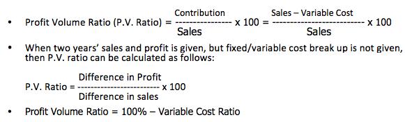 Profit volume ratio