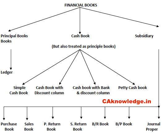 Subsidiary Books CAknowledge