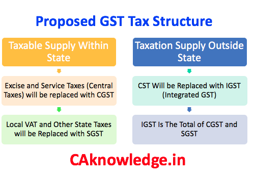 Tax Structure of GST