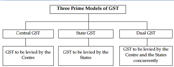 gst model of India