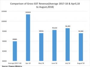 GST Revenue,Revenue from GST