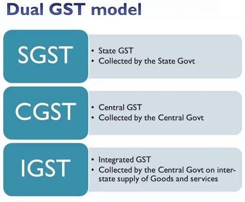 Dual GST in India, Dual GST Model in India